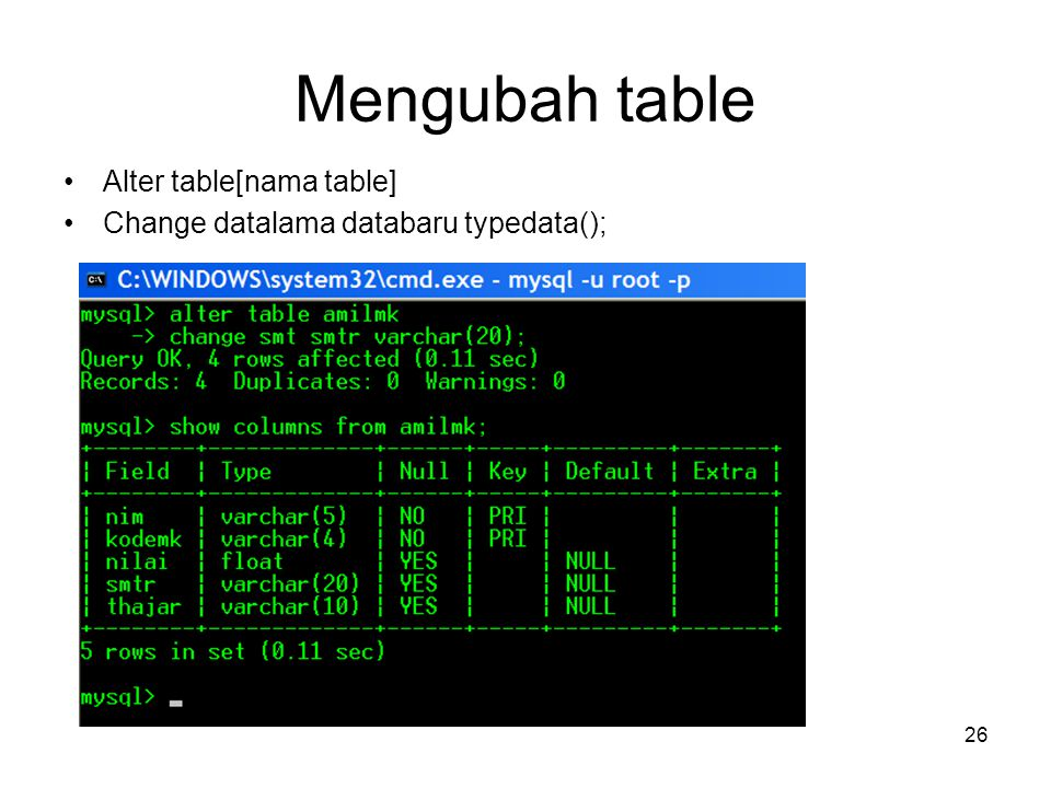 Mengubah table Alter table[nama table]