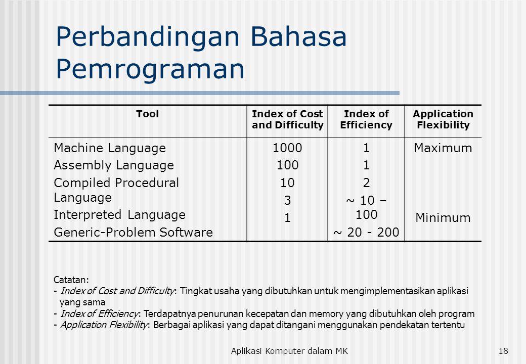 Perbandingan Bahasa Pemrograman