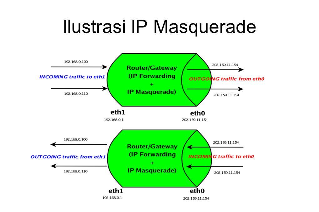 Ilustrasi IP Masquerade