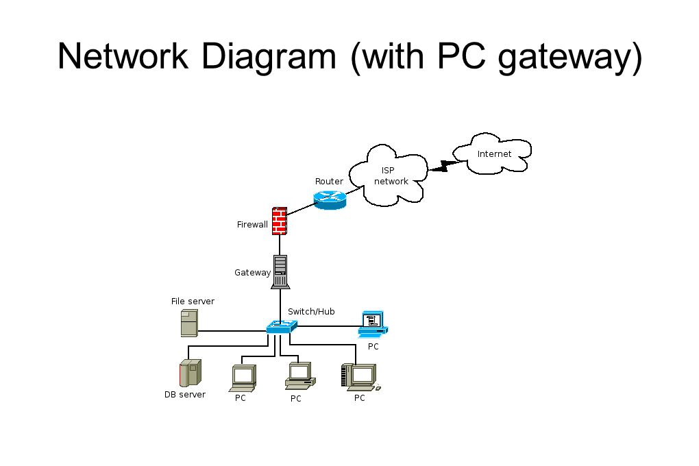Network Diagram (with PC gateway)