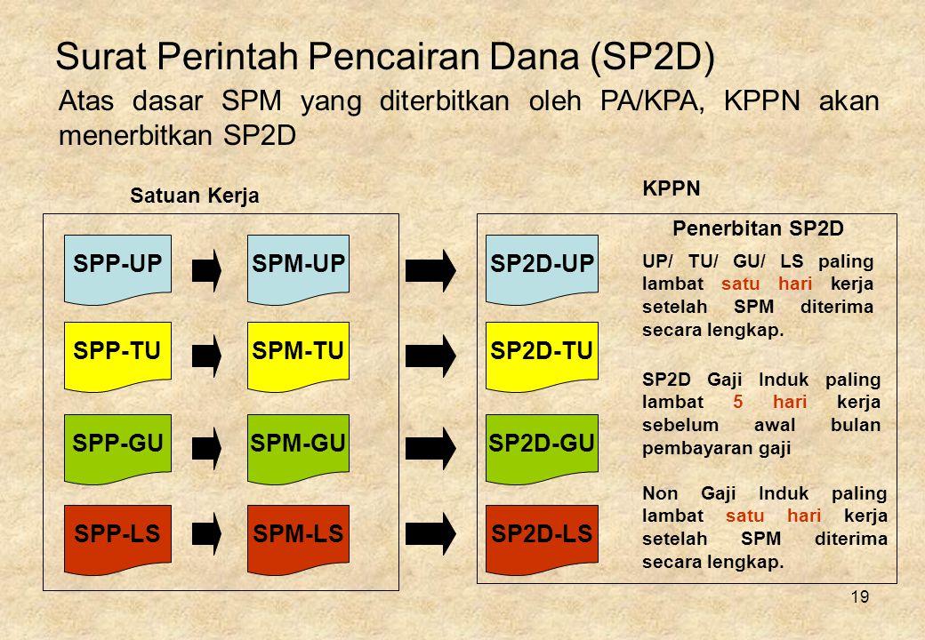 Surat Perintah Pencairan Dana (SP2D)