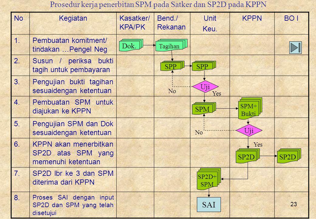 Prosedur kerja penerbitan SPM pada Satker dan SP2D pada KPPN