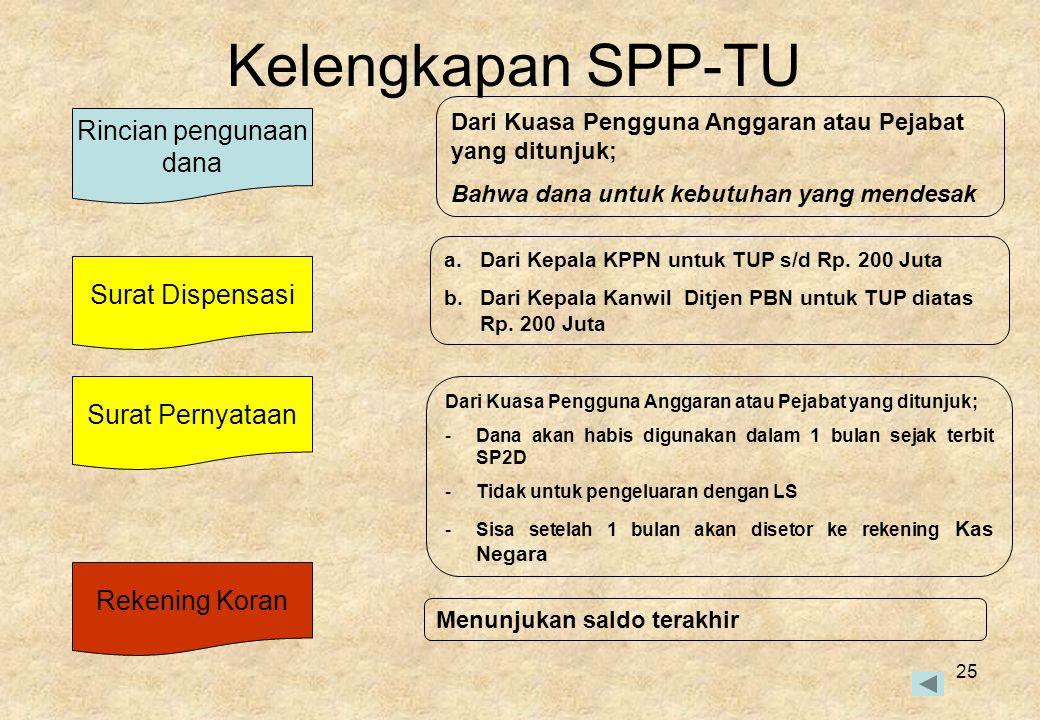 Kelengkapan SPP-TU Rincian pengunaan dana Surat Dispensasi