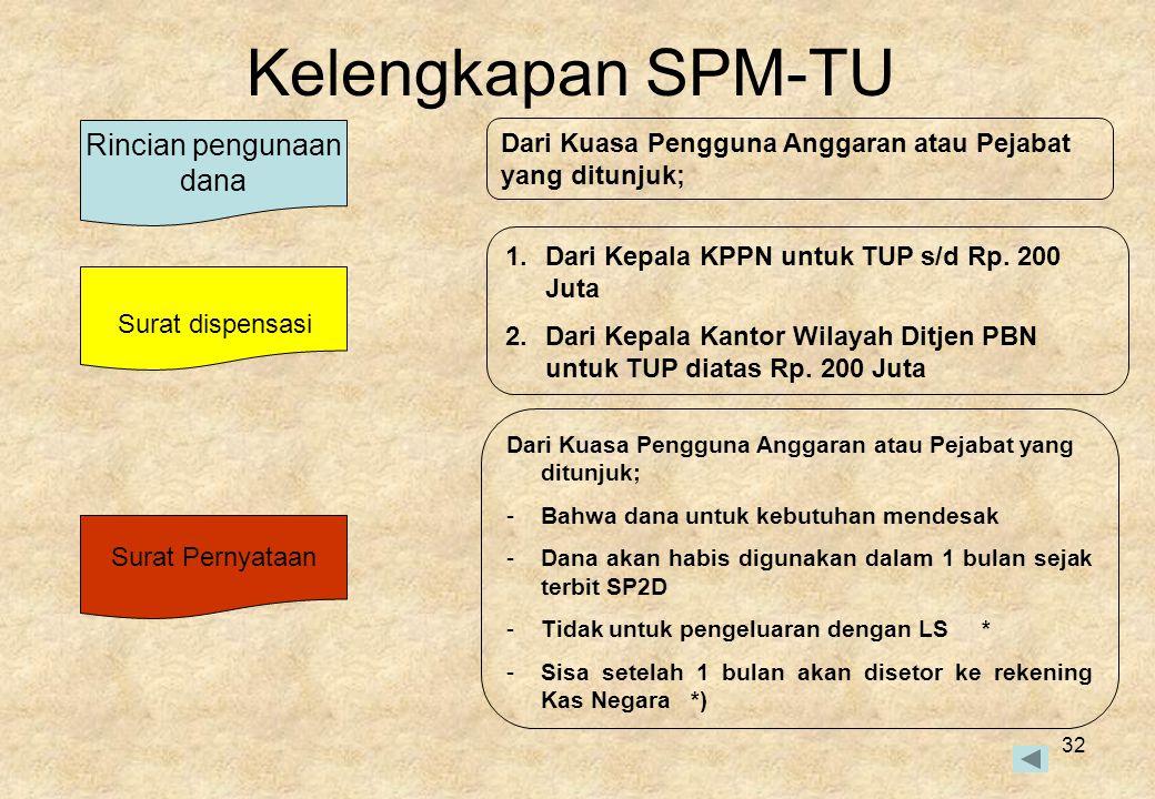 Kelengkapan SPM-TU Rincian pengunaan dana