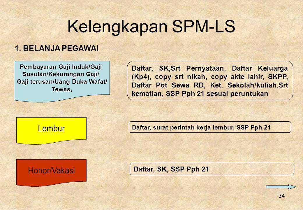 Kelengkapan SPM-LS 1. BELANJA PEGAWAI Lembur Honor/Vakasi