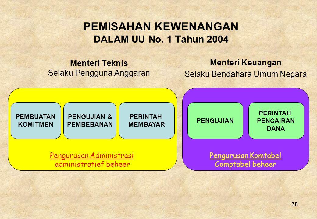 PEMISAHAN KEWENANGAN DALAM UU No. 1 Tahun 2004