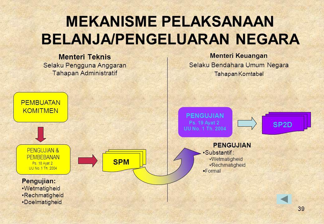 MEKANISME PELAKSANAAN BELANJA/PENGELUARAN NEGARA