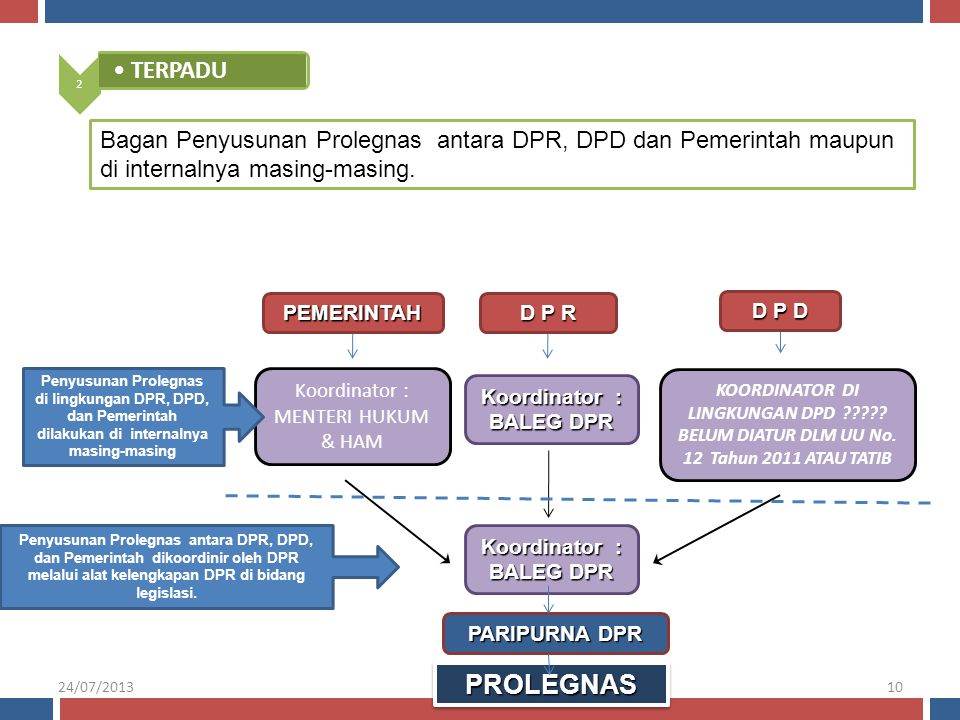 2 TERPADU. Bagan Penyusunan Prolegnas antara DPR, DPD dan Pemerintah maupun di internalnya masing-masing.