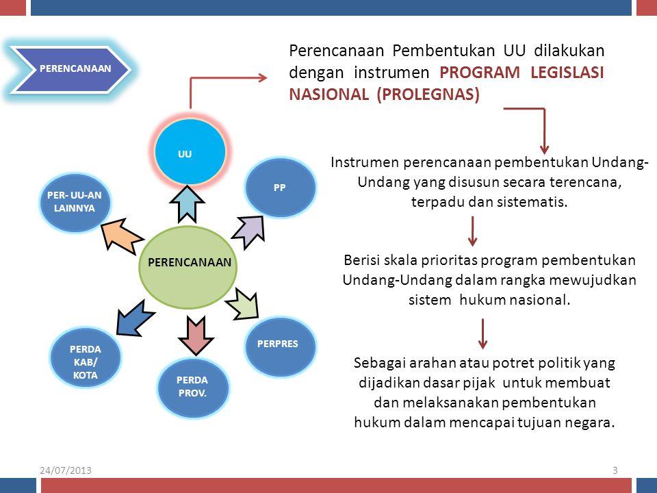 Perencanaan Pembentukan UU dilakukan dengan instrumen PROGRAM LEGISLASI NASIONAL (PROLEGNAS)