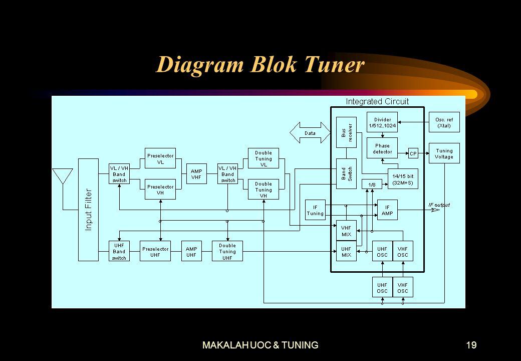 Diagram Blok Tuner MAKALAH UOC & TUNING
