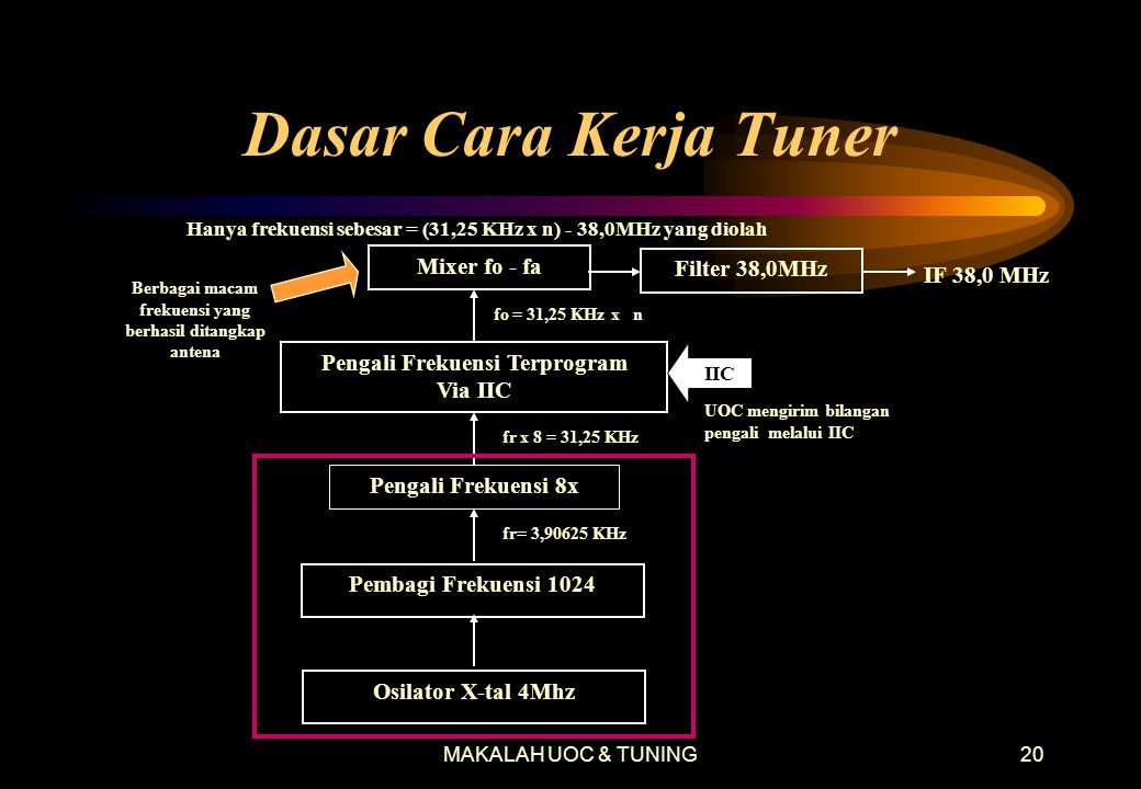Dasar Cara Kerja Tuner Mixer fo - fa Filter 38,0MHz IF 38,0 MHz
