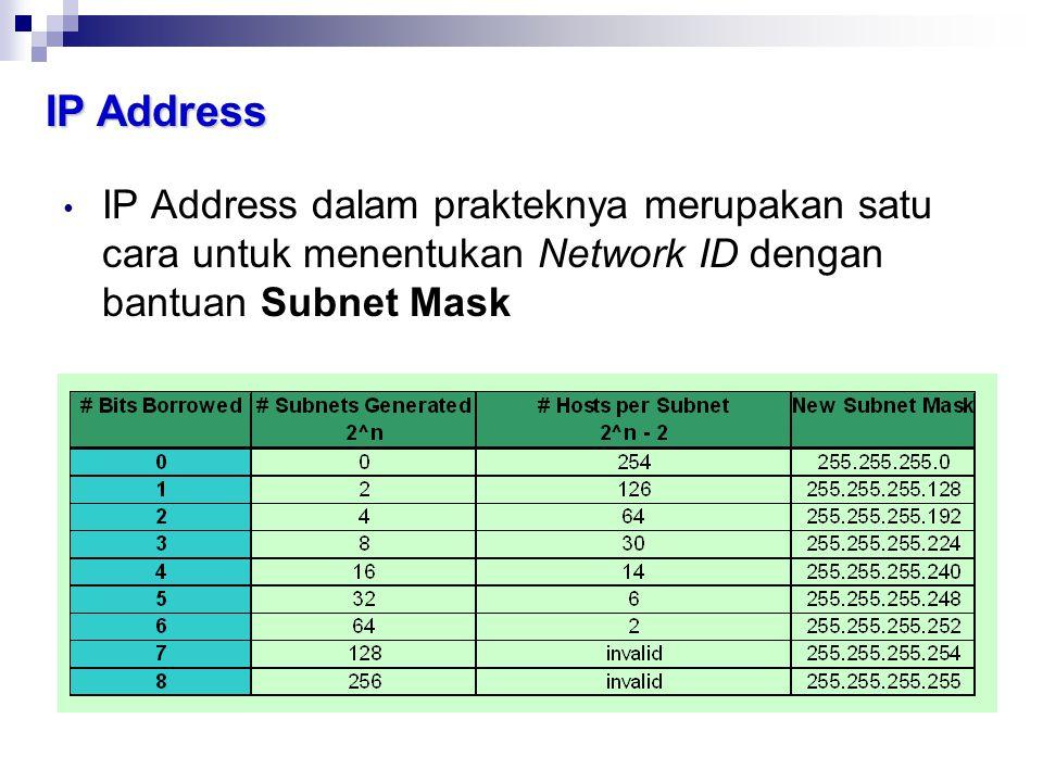 IP Address IP Address dalam prakteknya merupakan satu cara untuk menentukan Network ID dengan bantuan Subnet Mask.