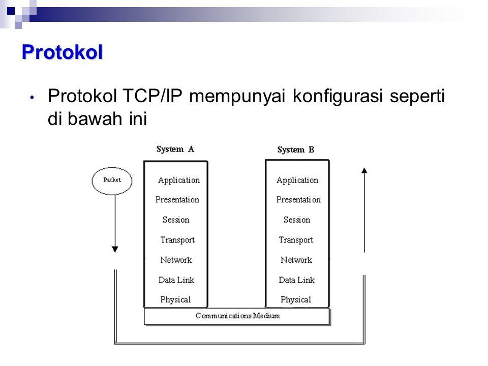 Protokol Protokol TCP/IP mempunyai konfigurasi seperti di bawah ini