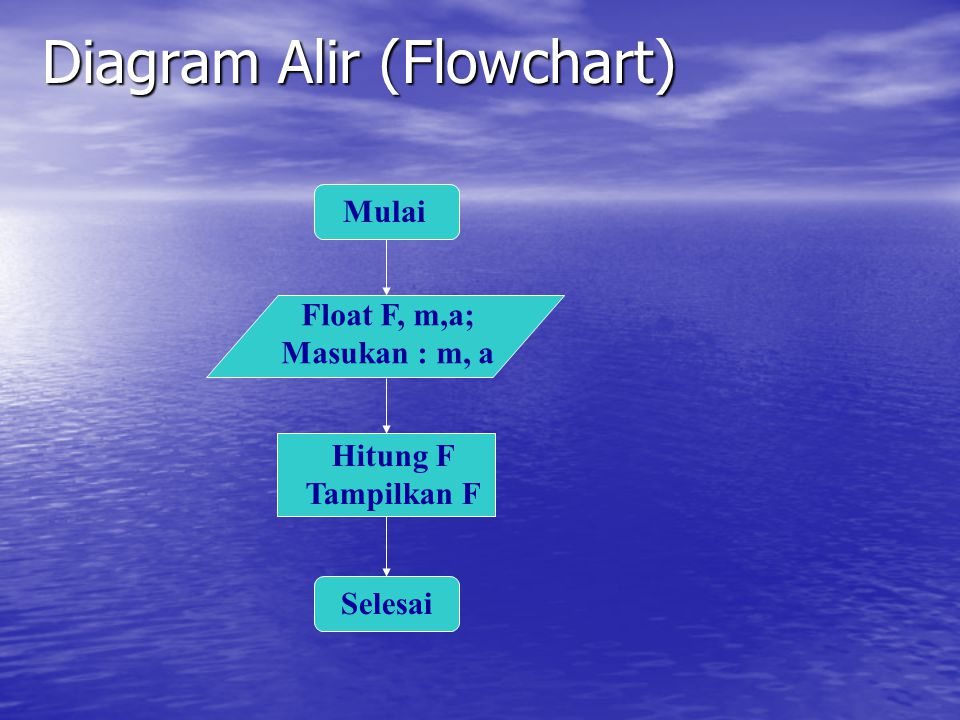 Diagram Alir (Flowchart)