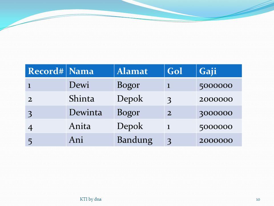Record# Nama Alamat Gol Gaji 1 Dewi Bogor 5000000 2 Shinta Depok 3