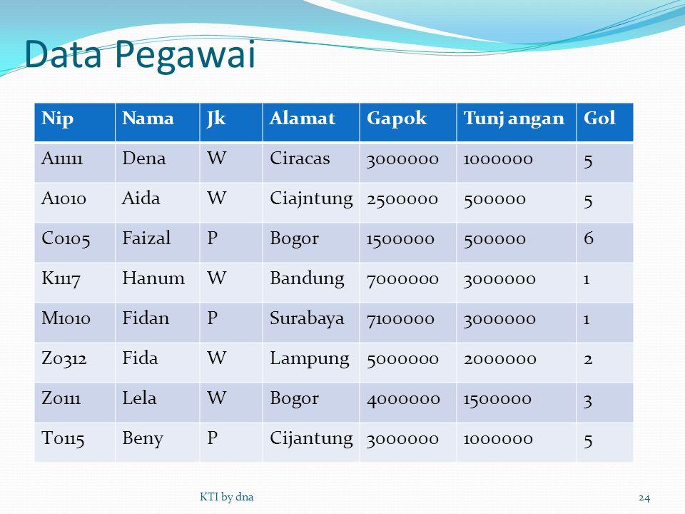 Data Pegawai Nip Nama Jk Alamat Gapok Tunj angan Gol A11111 Dena W