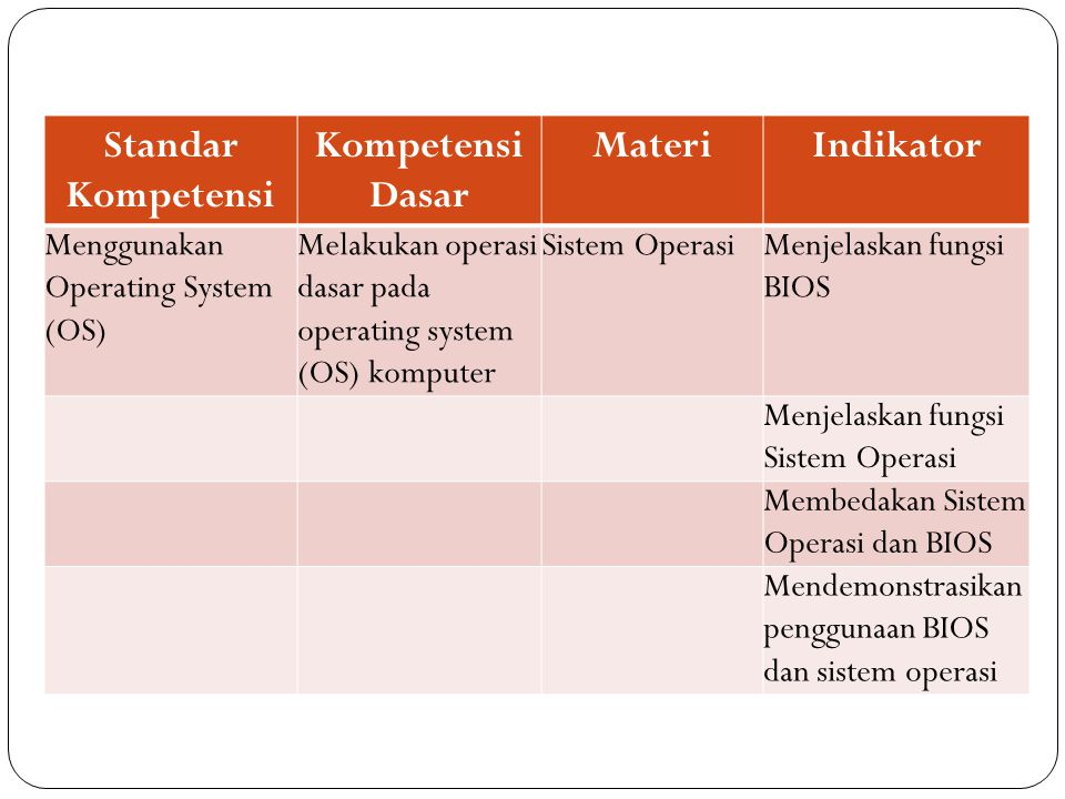 Standar Kompetensi Kompetensi Dasar Materi Indikator