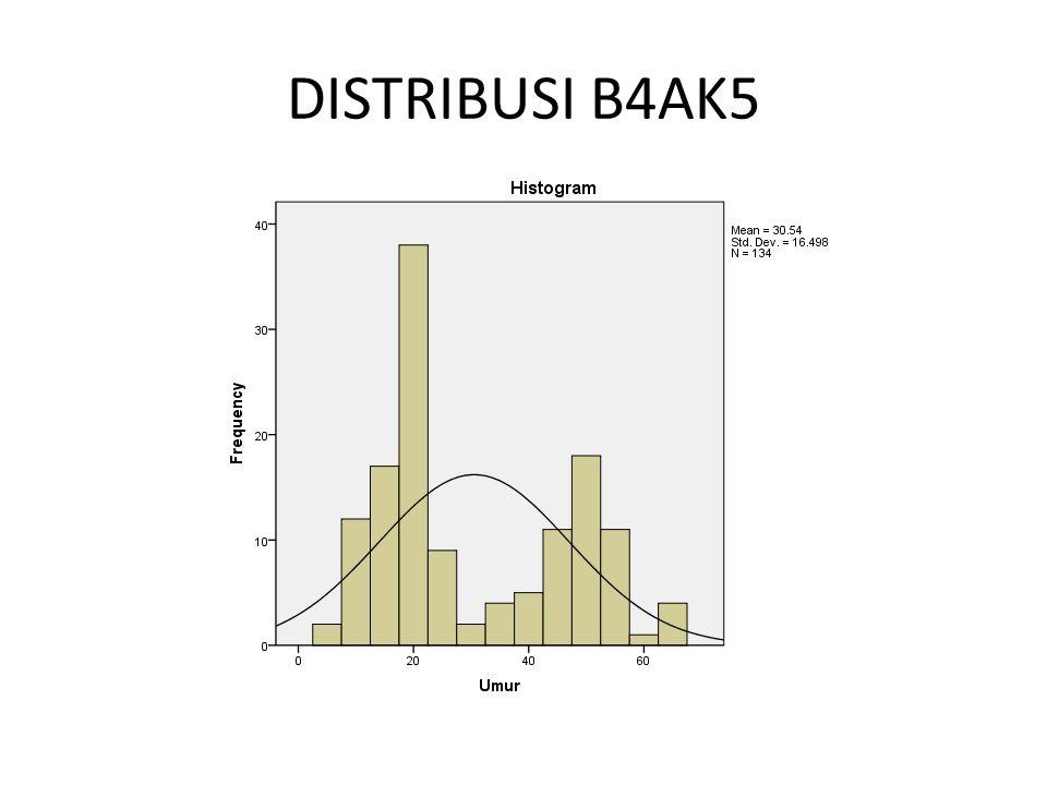 DISTRIBUSI B4AK5