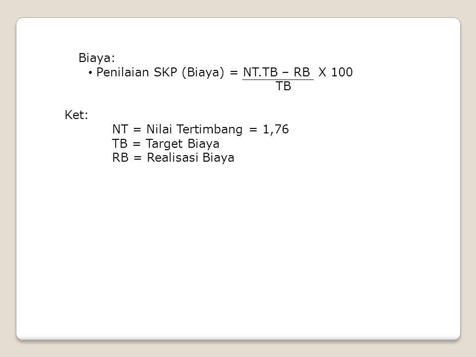 Biaya: Penilaian SKP (Biaya) = NT.TB – RB X 100. TB. Ket: NT = Nilai Tertimbang = 1,76. TB = Target Biaya.