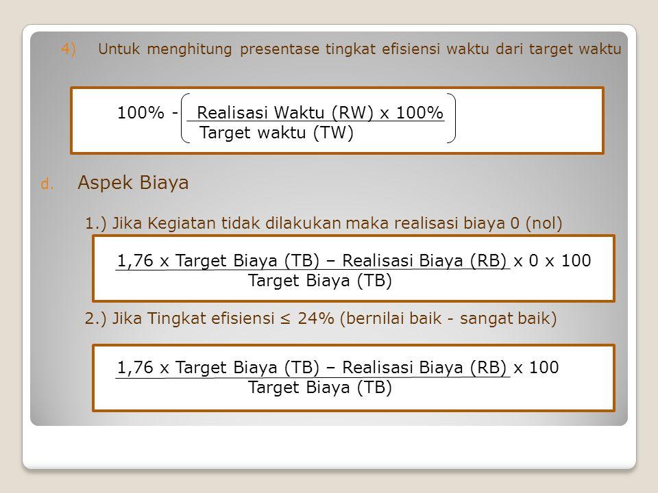 Aspek Biaya 100% - Realisasi Waktu (RW) x 100% Target waktu (TW)