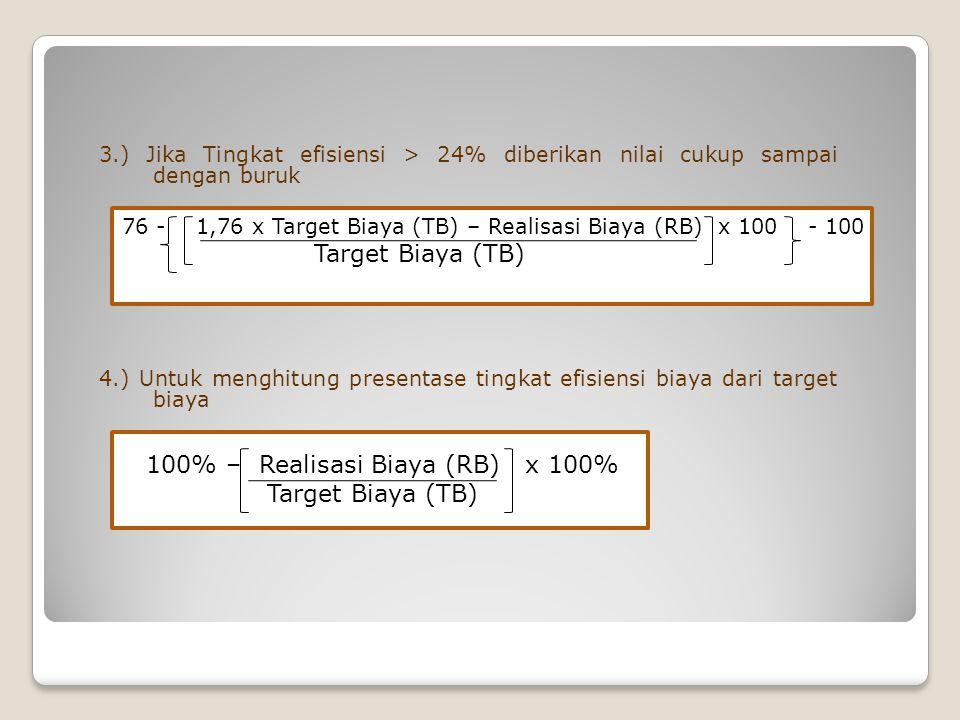 100% – Realisasi Biaya (RB) x 100% Target Biaya (TB)