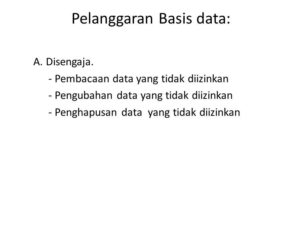 Pelanggaran Basis data: