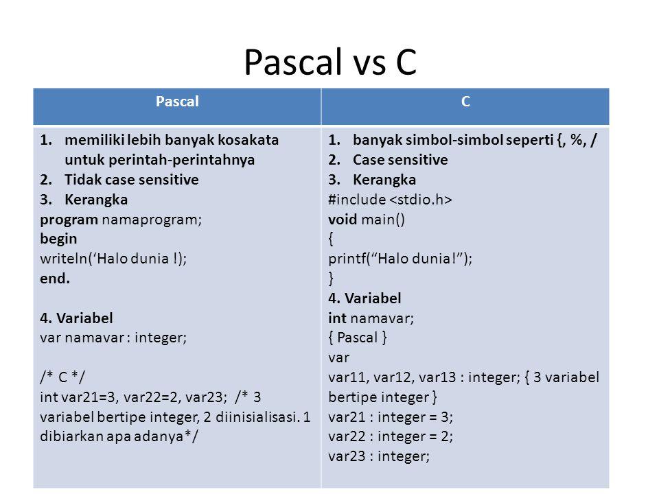 Pascal vs C Pascal. C. memiliki lebih banyak kosakata untuk perintah-perintahnya. Tidak case sensitive.