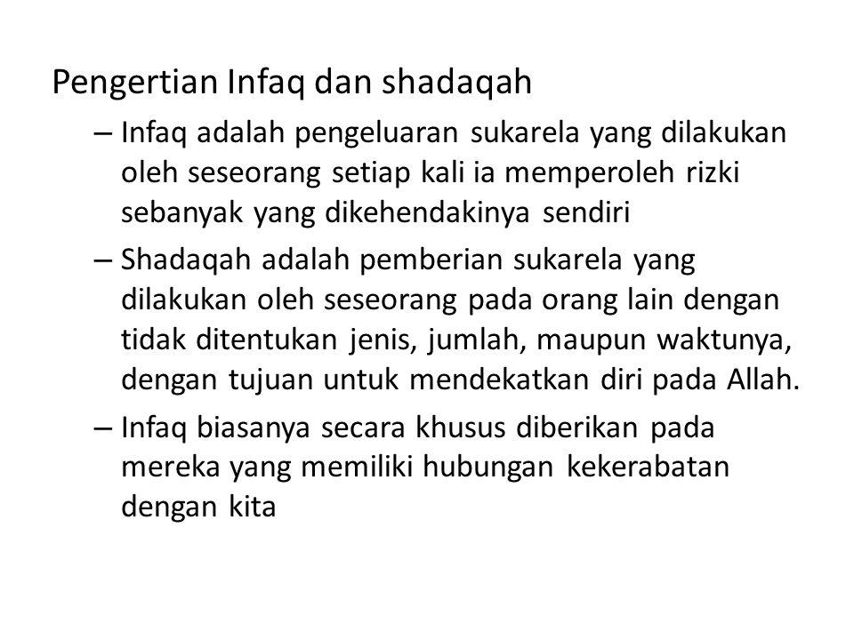 Pengertian Infaq dan shadaqah