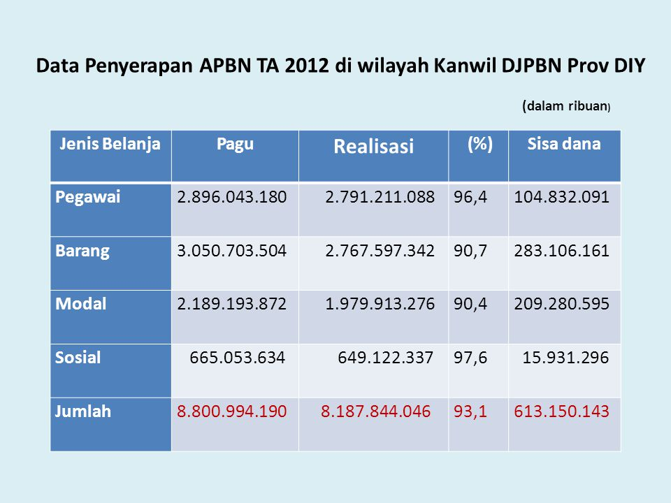 Data Penyerapan APBN TA 2012 di wilayah Kanwil DJPBN Prov DIY