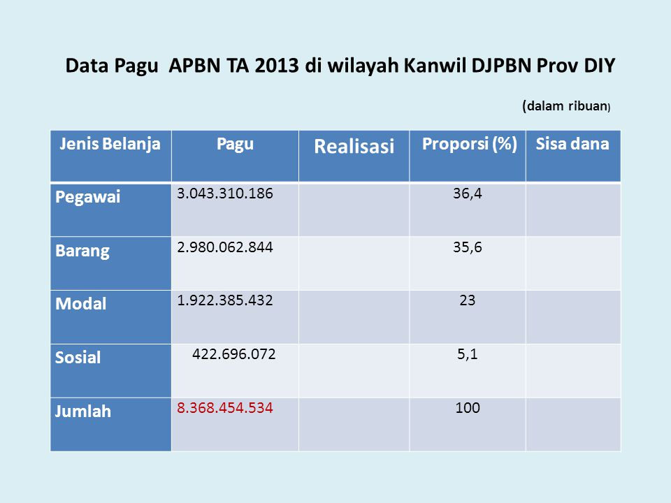 Data Pagu APBN TA 2013 di wilayah Kanwil DJPBN Prov DIY