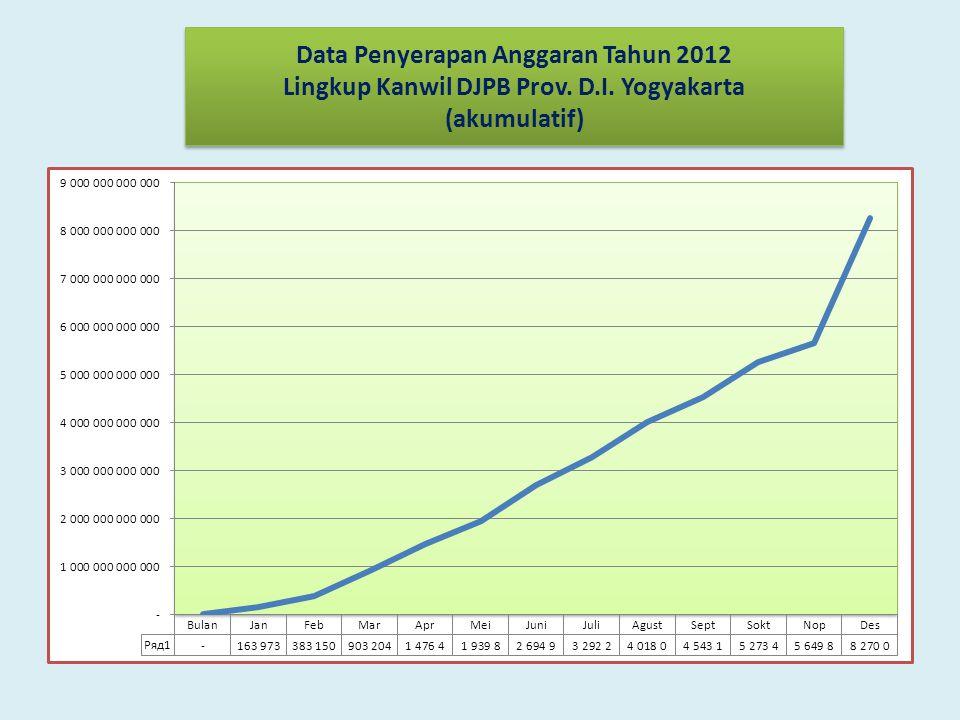 Data Penyerapan Anggaran Tahun 2012 Lingkup Kanwil DJPB Prov. D. I