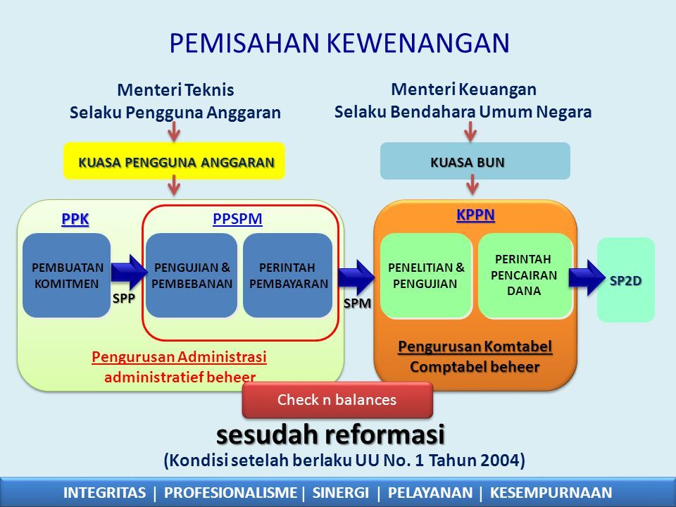 PEMISAHAN KEWENANGAN sesudah reformasi Menteri Keuangan Menteri Teknis