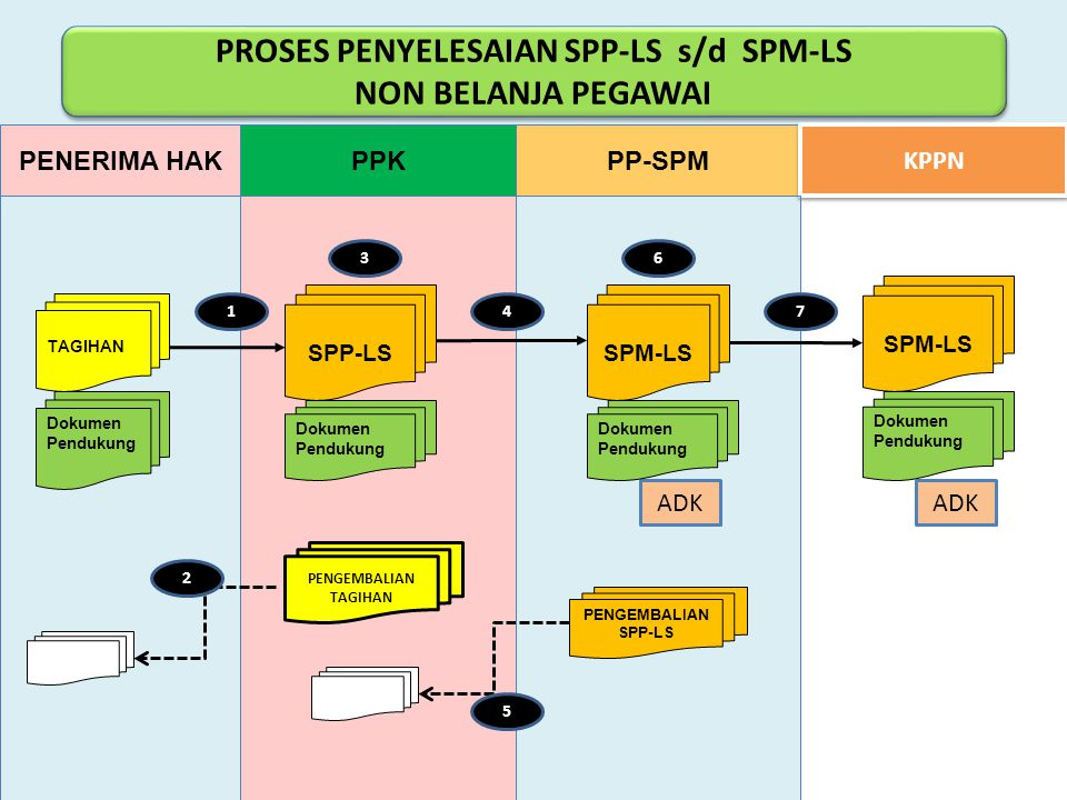 PROSES PENYELESAIAN SPP-LS s/d SPM-LS