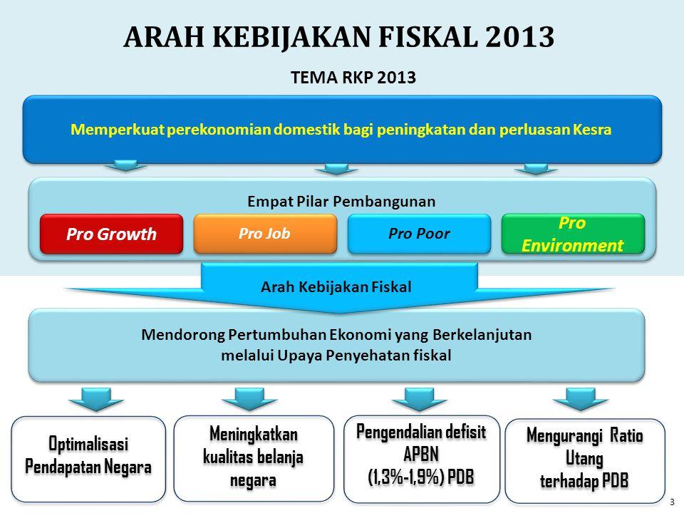 ARAH KEBIJAKAN FISKAL 2013 TEMA RKP 2013 Pro Environment Pro Growth