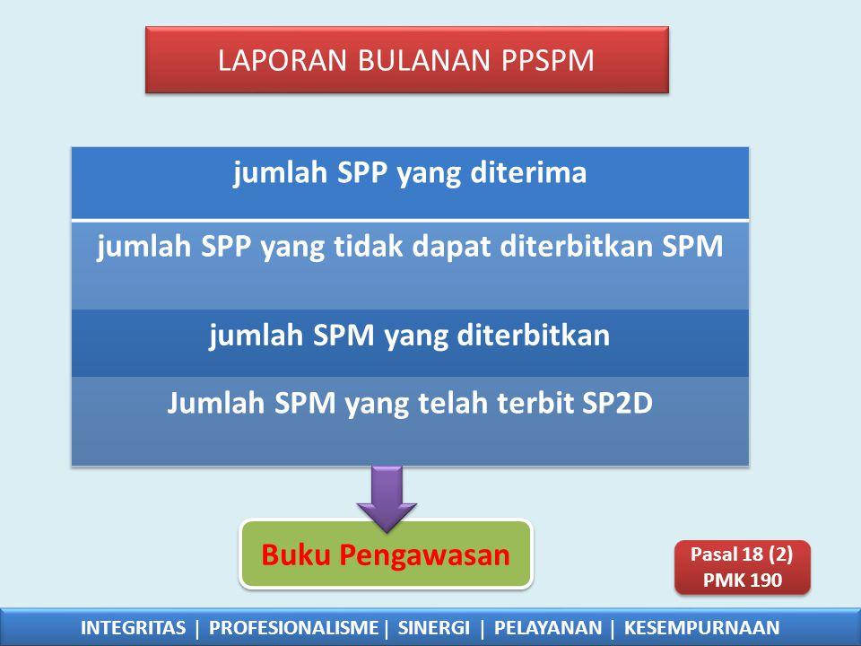 jumlah SPP yang diterima jumlah SPP yang tidak dapat diterbitkan SPM