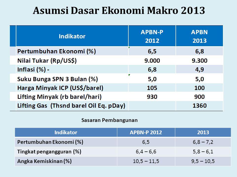 Asumsi Dasar Ekonomi Makro 2013