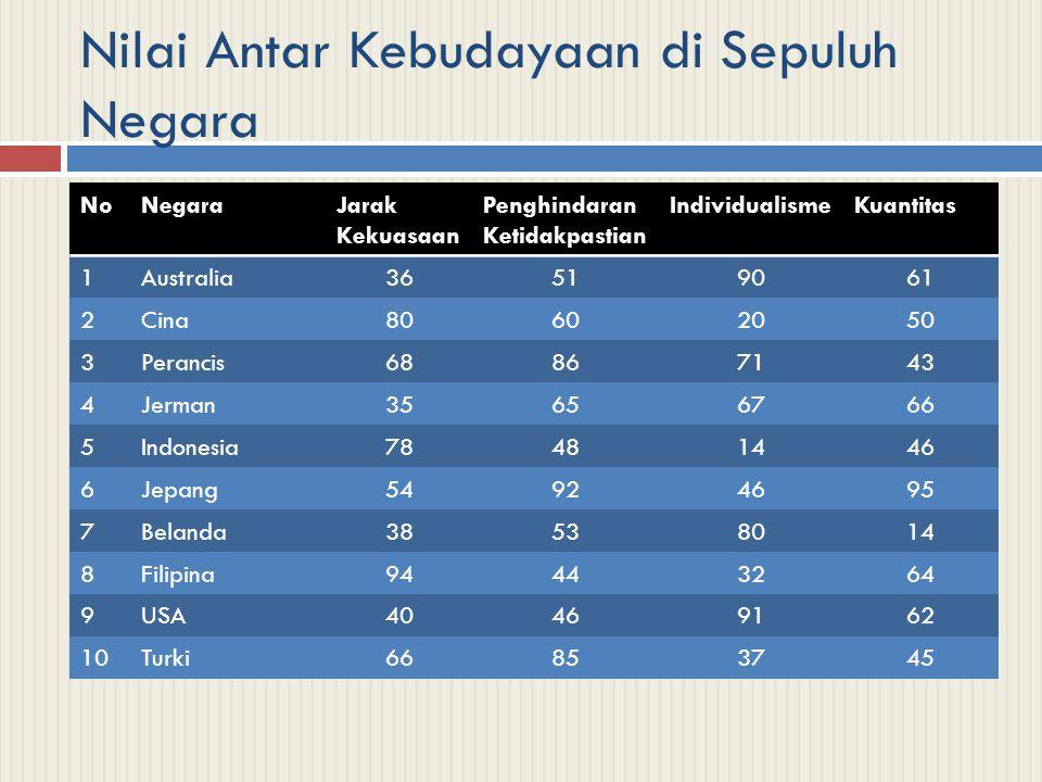Nilai Antar Kebudayaan di Sepuluh Negara
