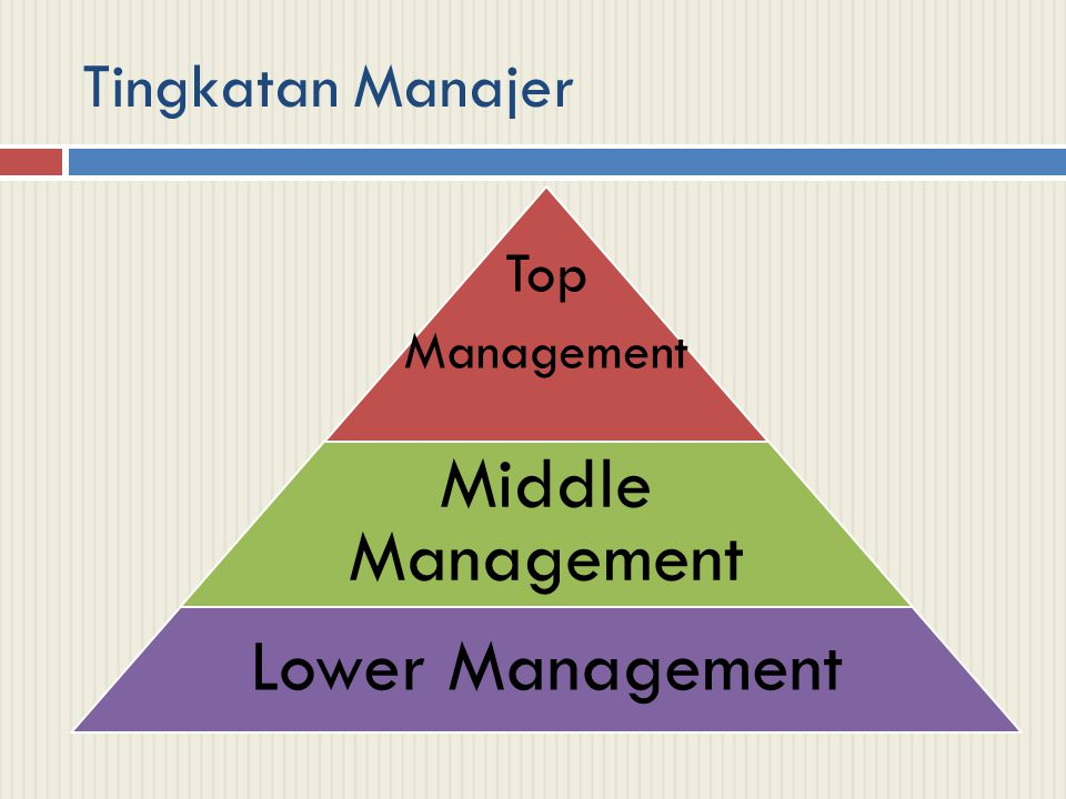 Tingkatan Manajer Top Management Middle Management Lower Management