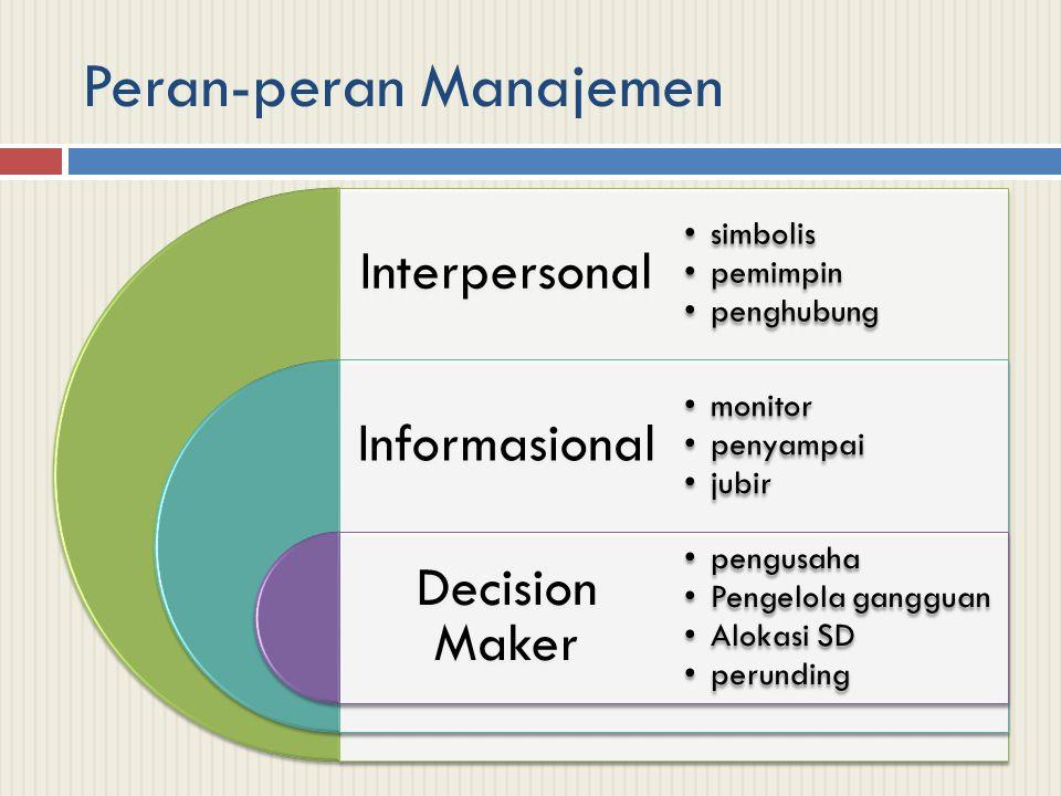 Peran-peran Manajemen