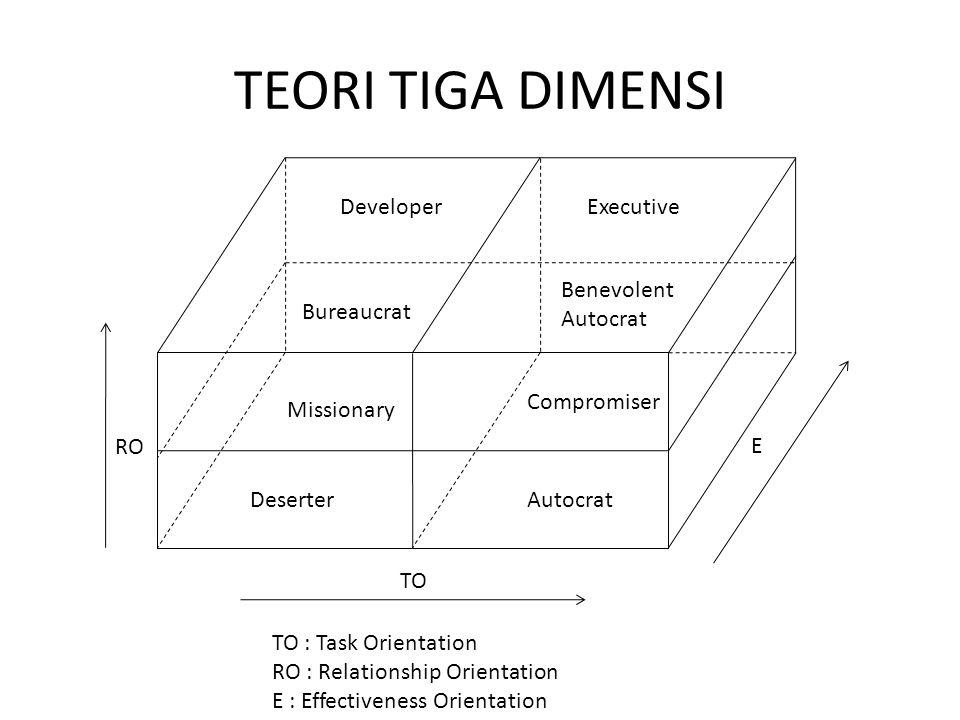 TEORI TIGA DIMENSI Developer Bureaucrat Executive Benevolent Autocrat