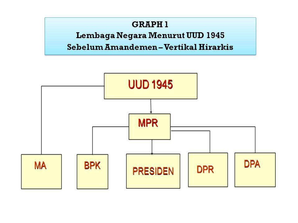 Lembaga Negara Menurut UUD 1945 Sebelum Amandemen – Vertikal Hirarkis