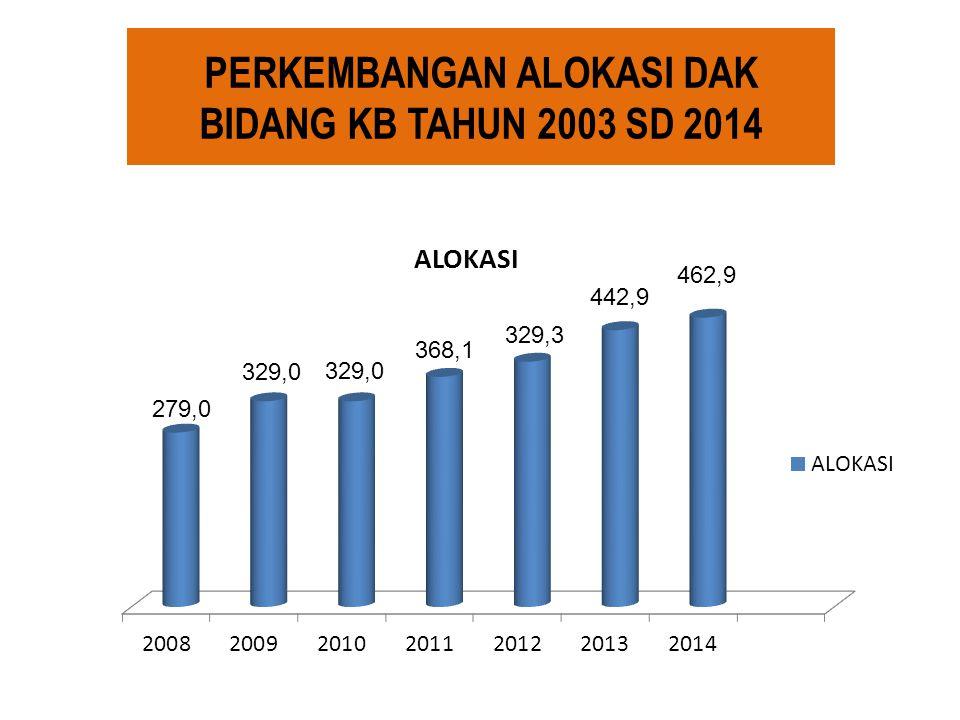 PERKEMBANGAN ALOKASI DAK BIDANG KB TAHUN 2003 SD 2014