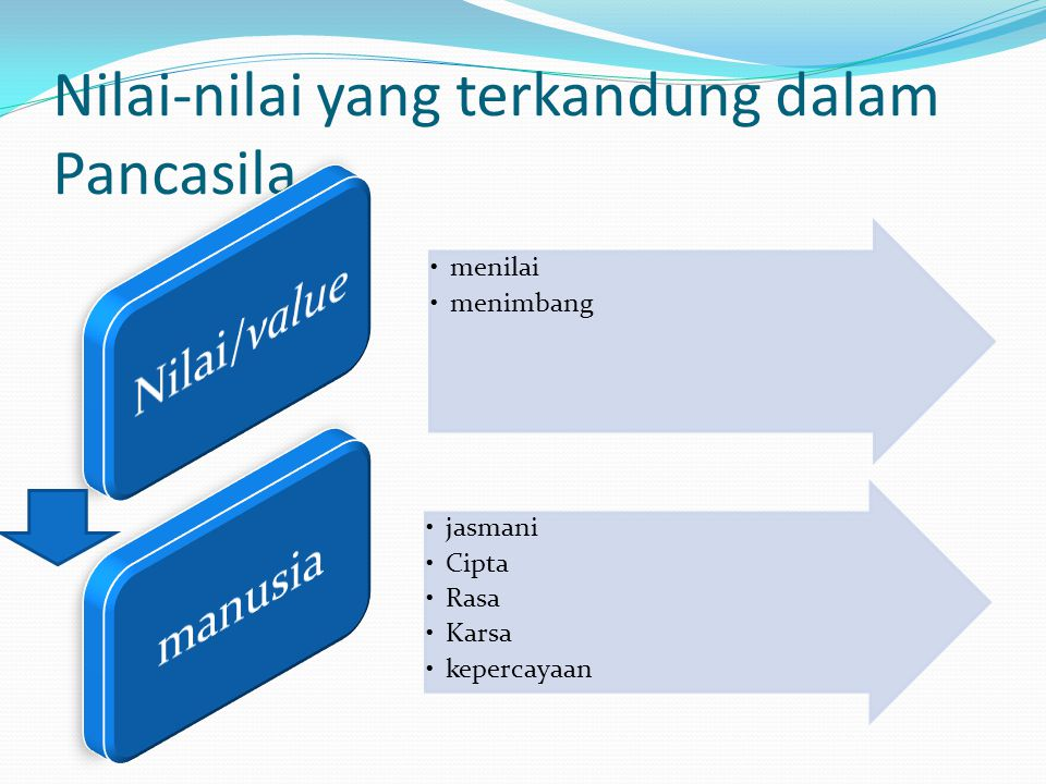 Nilai-nilai yang terkandung dalam Pancasila
