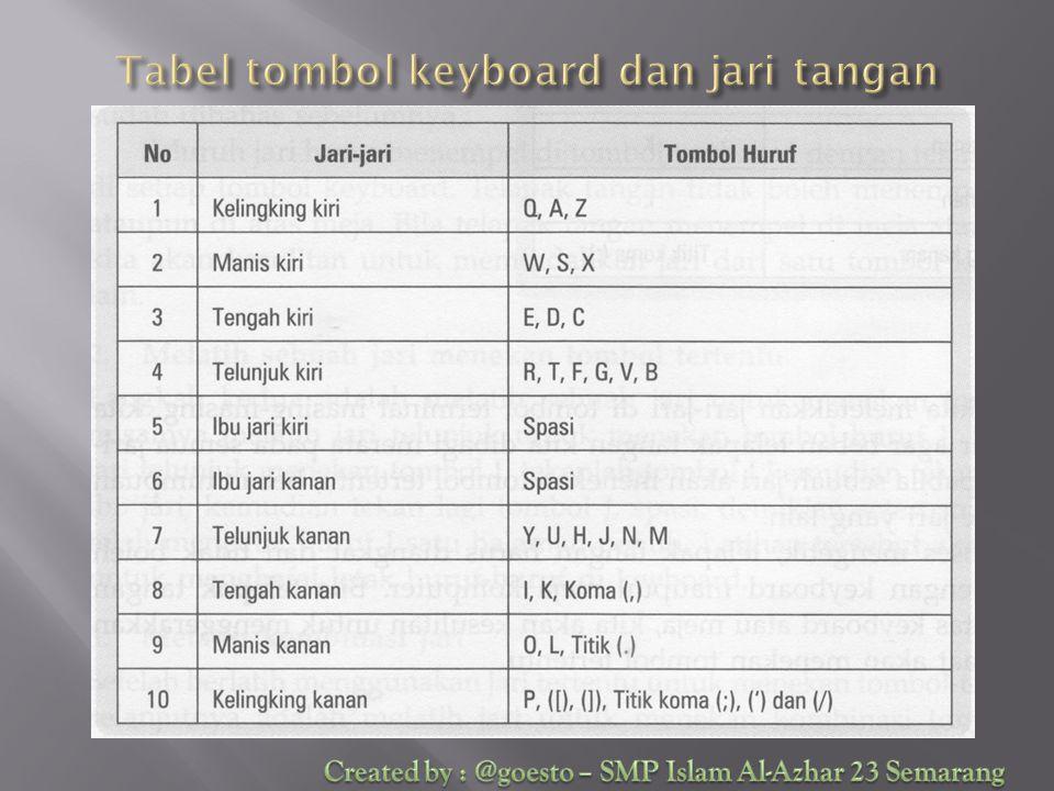 Tabel tombol keyboard dan jari tangan