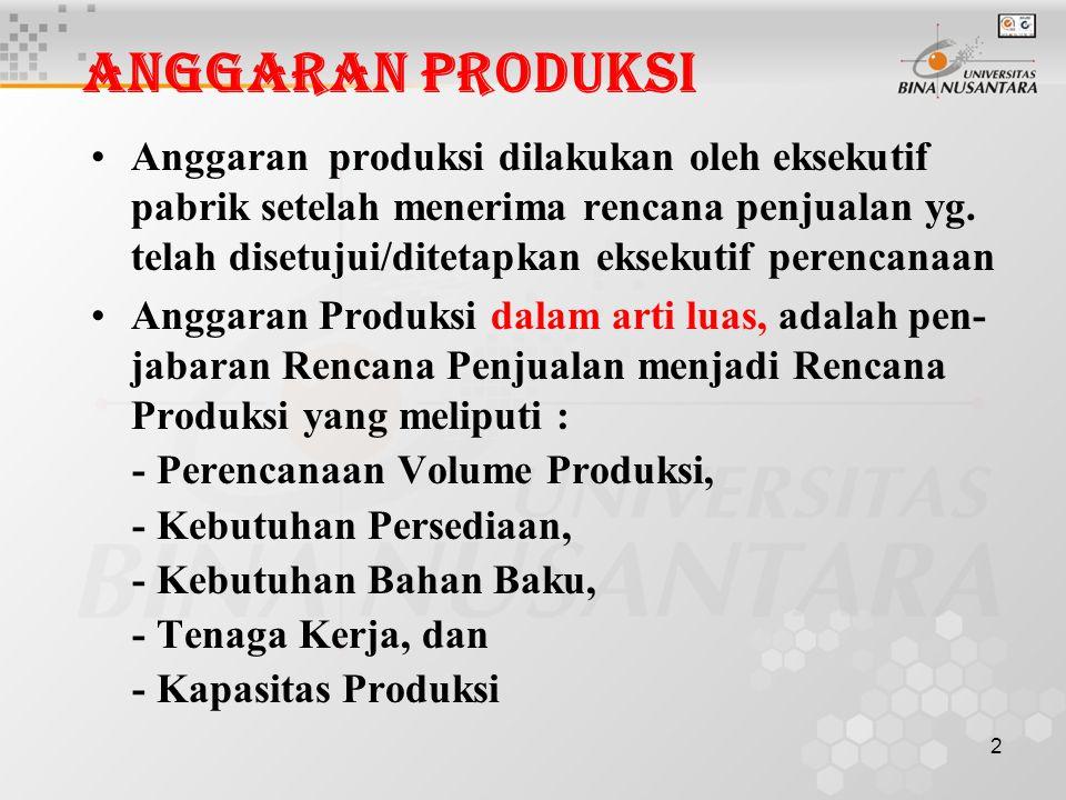 Anggaran Produksi