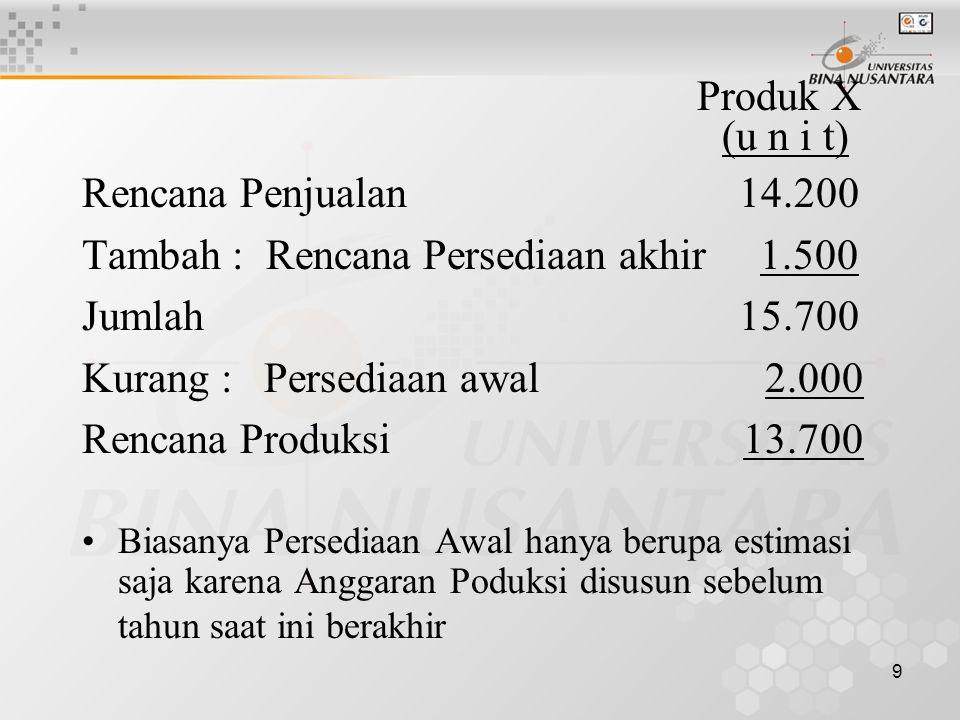 Tambah : Rencana Persediaan akhir 1.500 Jumlah 15.700