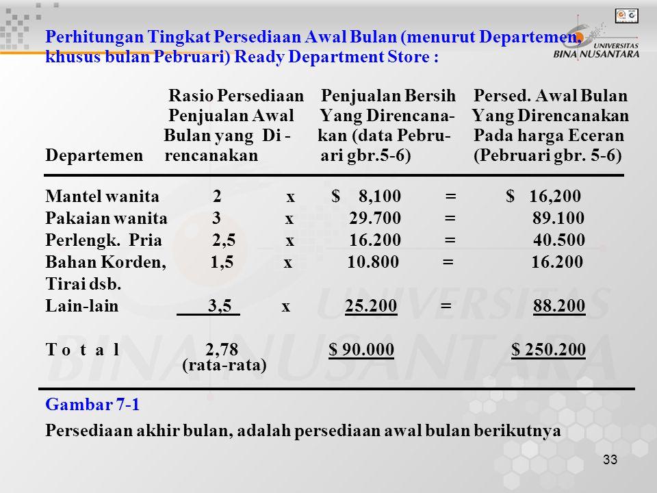 Perhitungan Tingkat Persediaan Awal Bulan (menurut Departemen,