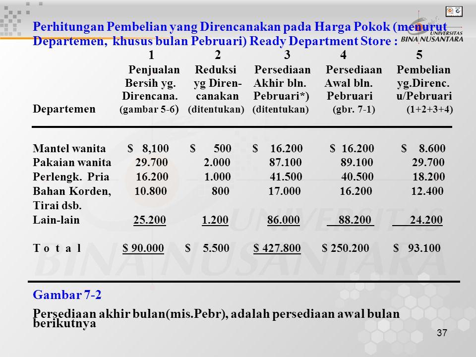 Perhitungan Pembelian yang Direncanakan pada Harga Pokok (menurut