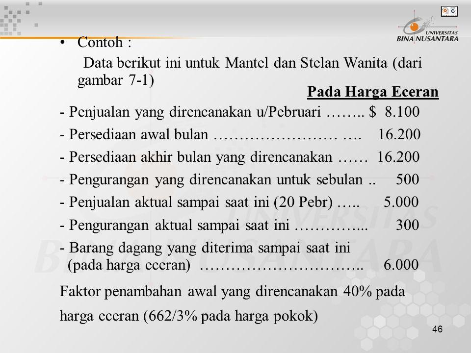 Contoh : Data berikut ini untuk Mantel dan Stelan Wanita (dari gambar 7-1) Pada Harga Eceran.