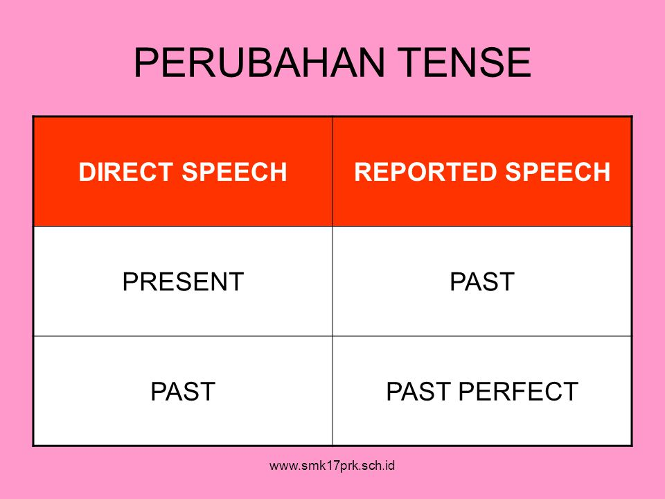 PERUBAHAN TENSE DIRECT SPEECH REPORTED SPEECH PRESENT PAST
